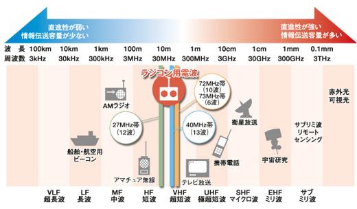 電波の利用状況 | RCK 一般財団法人 日本ラジコン電波安全協会